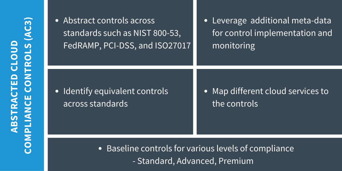 Abstracted Cloud Compliance Controls (AC3)